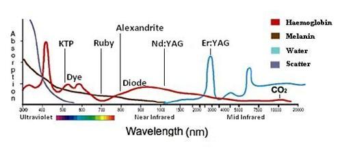 مقایسه طول موج لیزر اربیوم و لیزر CO2
